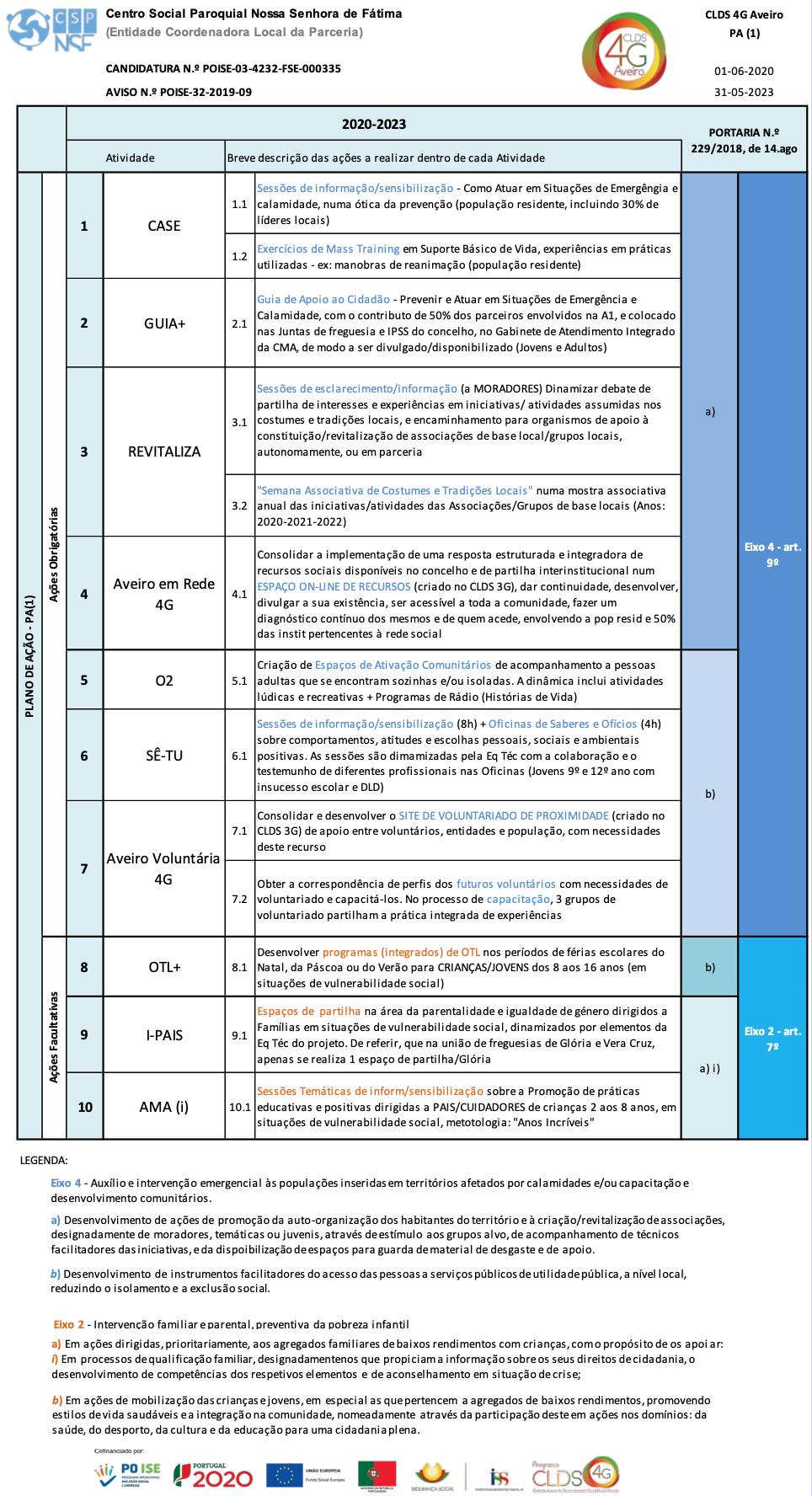 Matriz das Atividades do CLDS 4G Aveiro